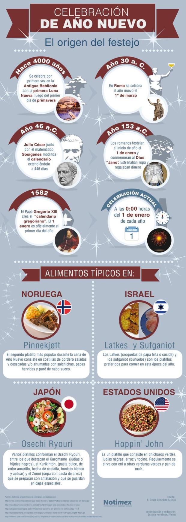 El origen de la fiesta de Año Nuevo