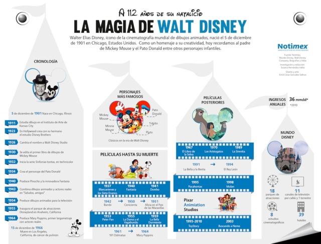 La magia de Walt Disney