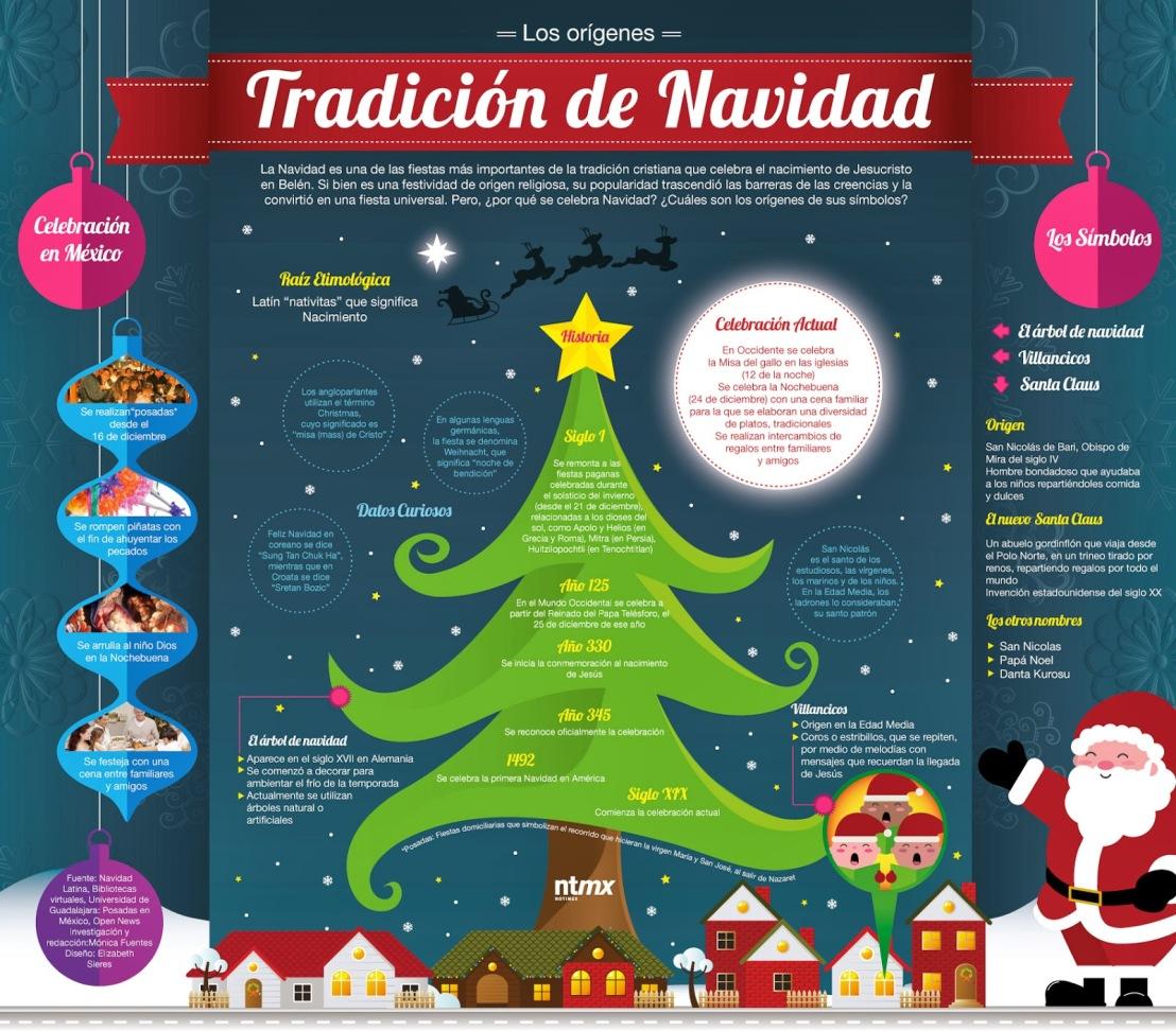 Los orígenes de la tradición de la Navidad