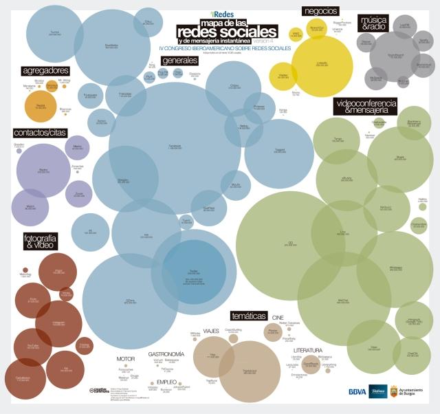 Mapa de las Redes Sociales 2014