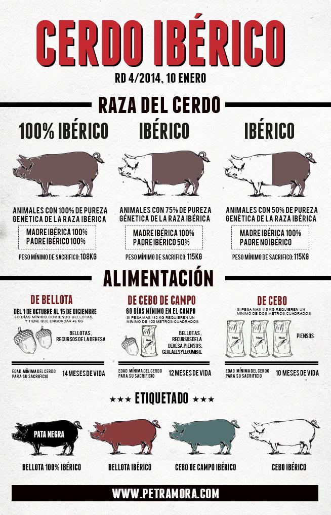 Cerdo Ibérico: normativa