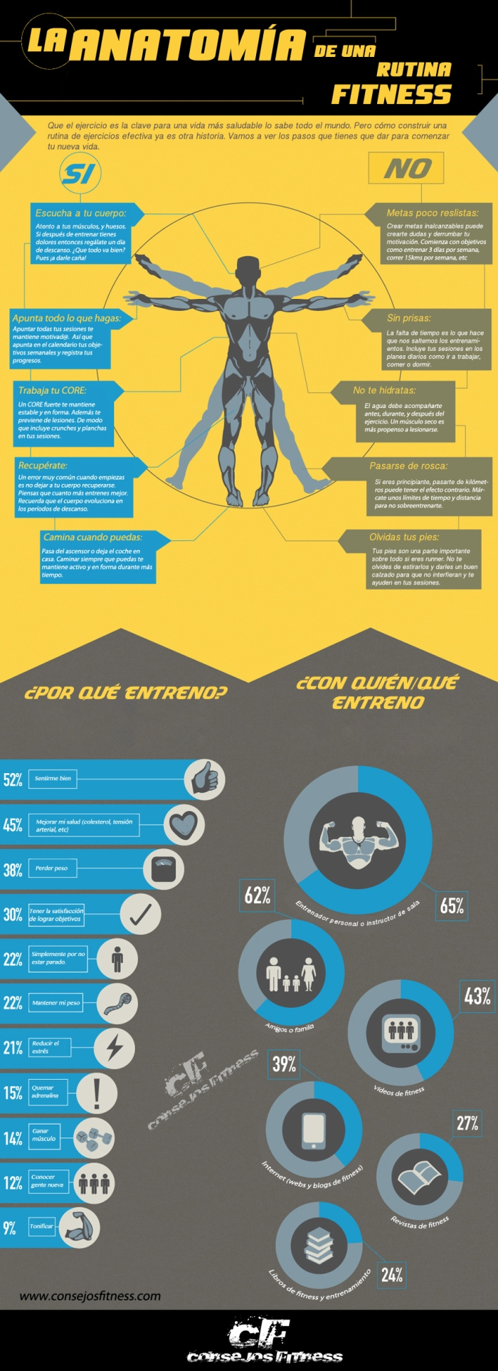 Anatomía de una rutina fitness
