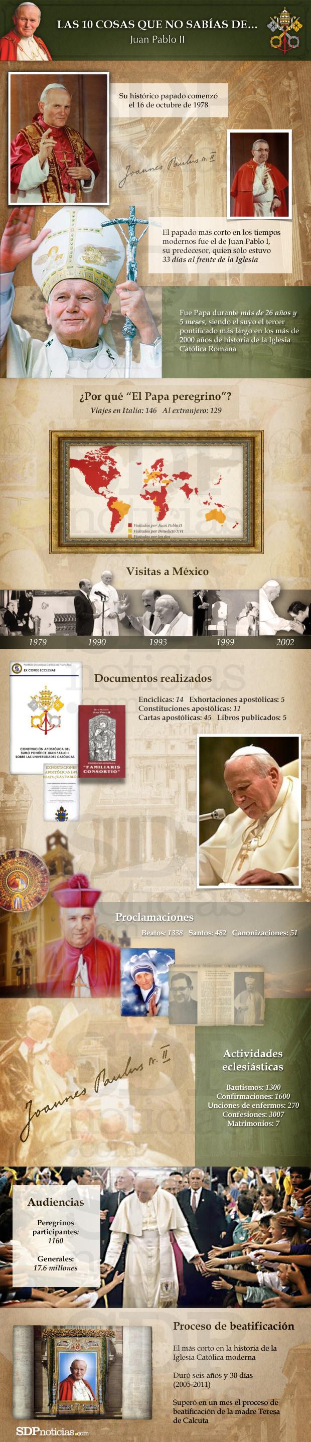 10 datos sobre Juan Pablo II