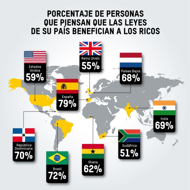 Porcentaje de personas que piensan que en su país las leyes benefician a los ricos