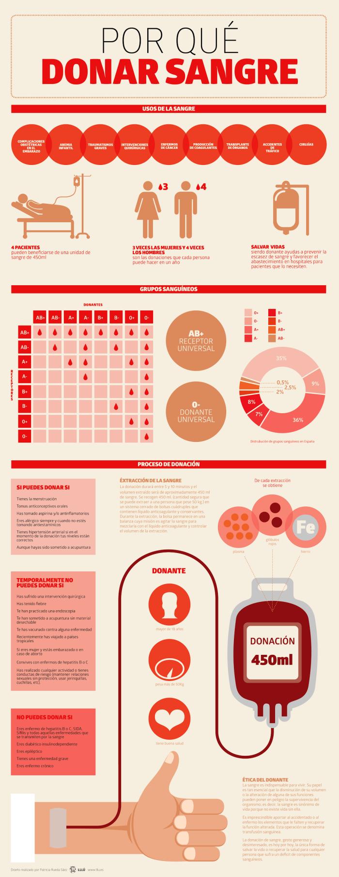 Por qué donar sangre #infografia