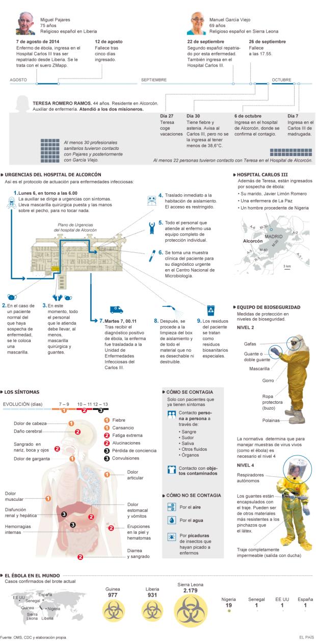 Síntomas y formas de contagio del ébola