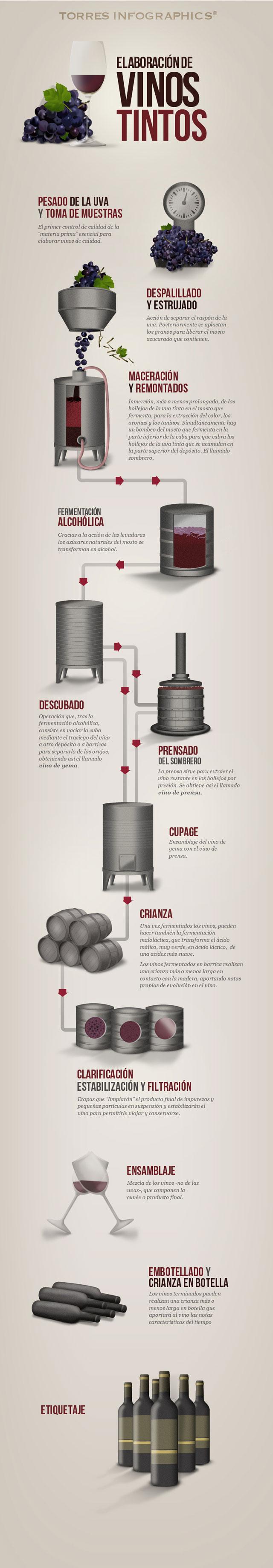 Cómo se elabora vino tinto