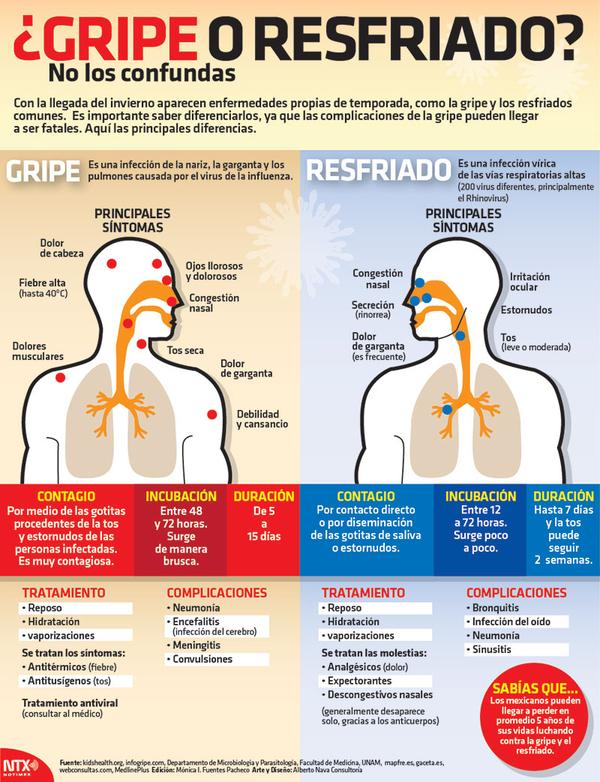 Gripe vs resfriado