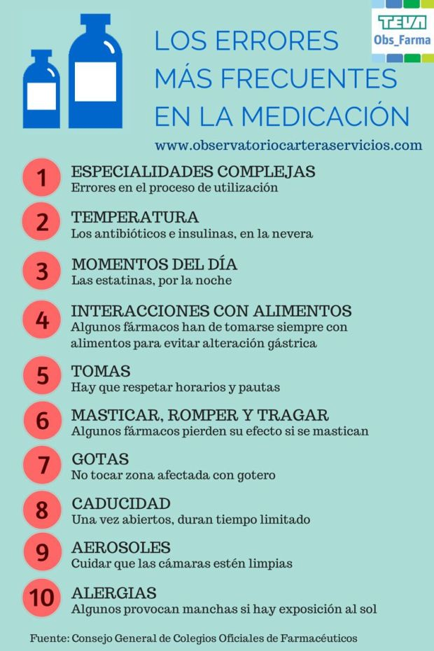10 errores más frecuentes en la medicación