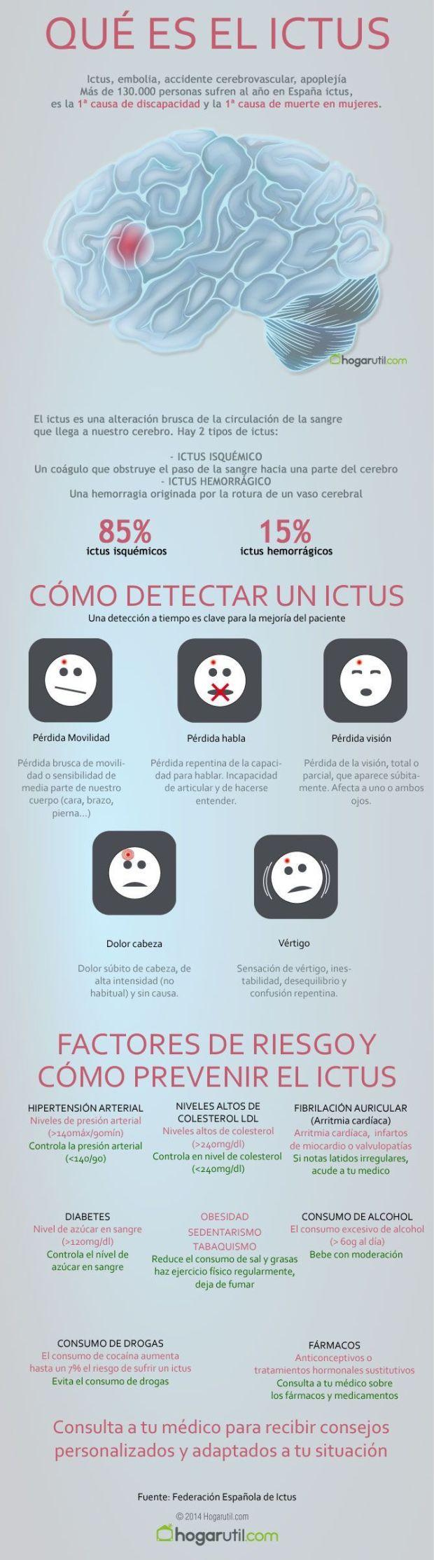 Qué es el Ictus