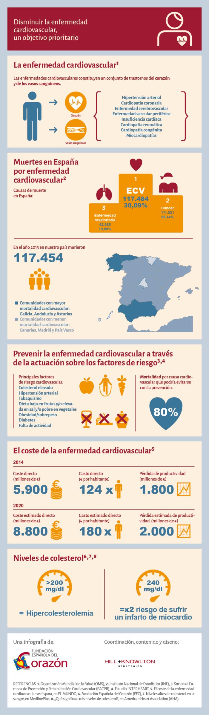Enfermedad cardiovascular en España