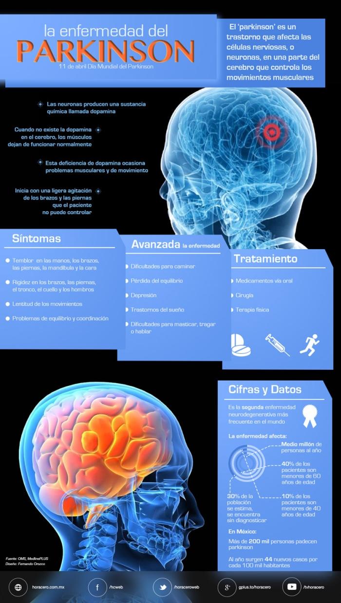 La enfermedad del Parkinson