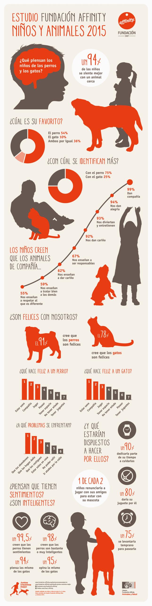 Estudio sobre niños y mascotas