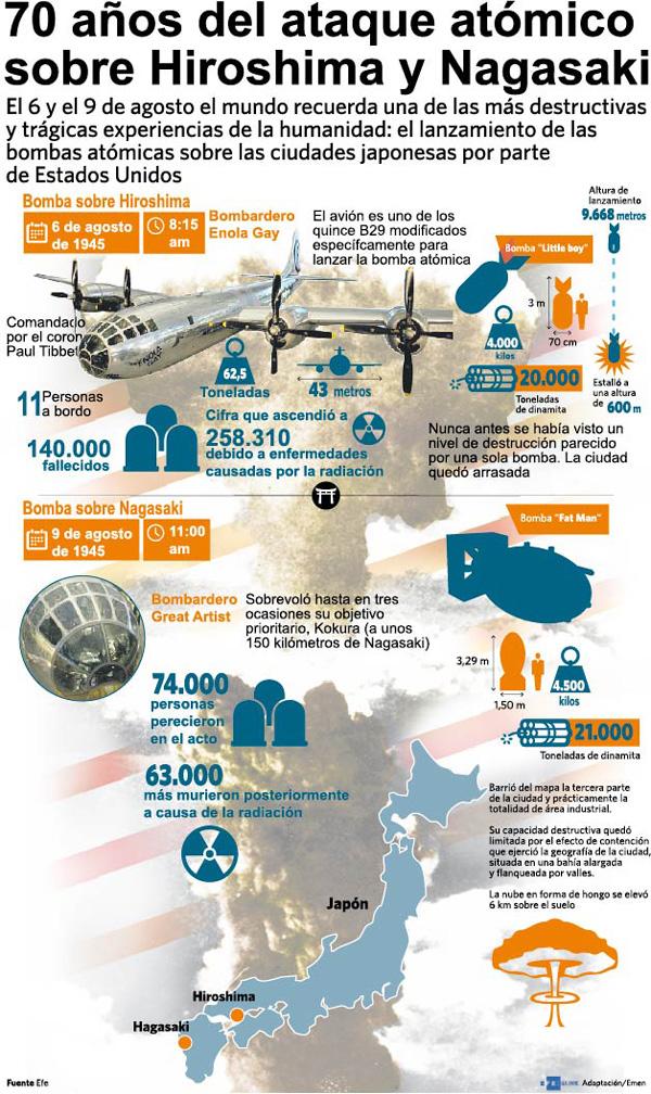70 años de Hiroshima