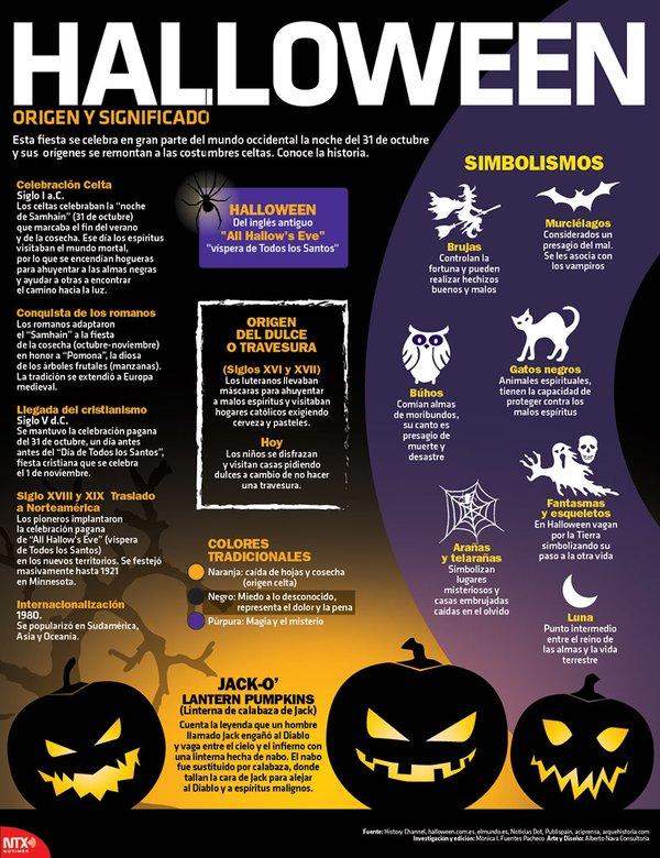 Halloween: origen y significado