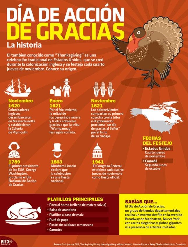 accion-de-gracias-infografia