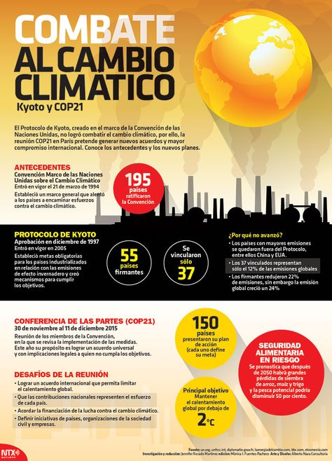 Combate al Cambio Climático