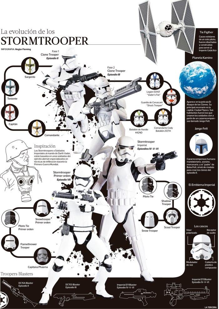 La evolución de los stormtrooper (Star Wars)