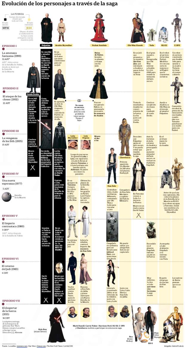 Evolución de los personajes de Star Wars