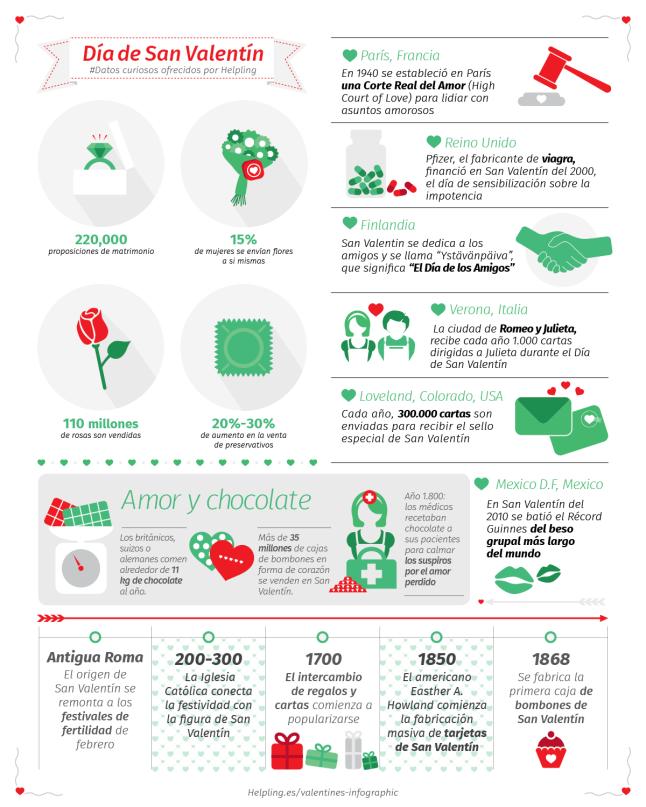 Datos curiosos del día de San Valentín