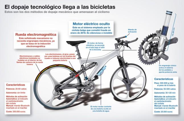 """Bicicletas """"dopadas"""""""