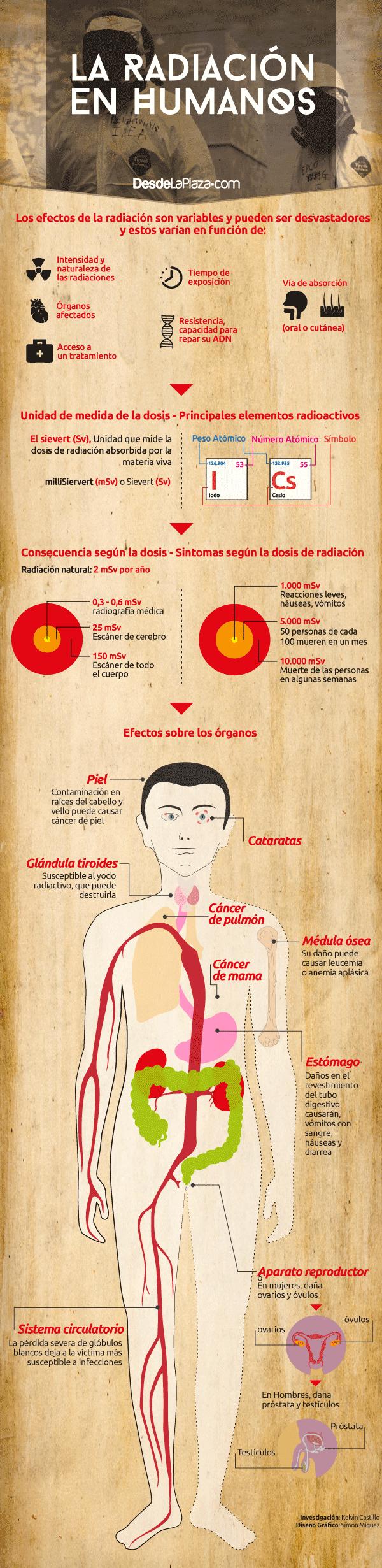 Efectos de la radiación sobre el cuerpo humano