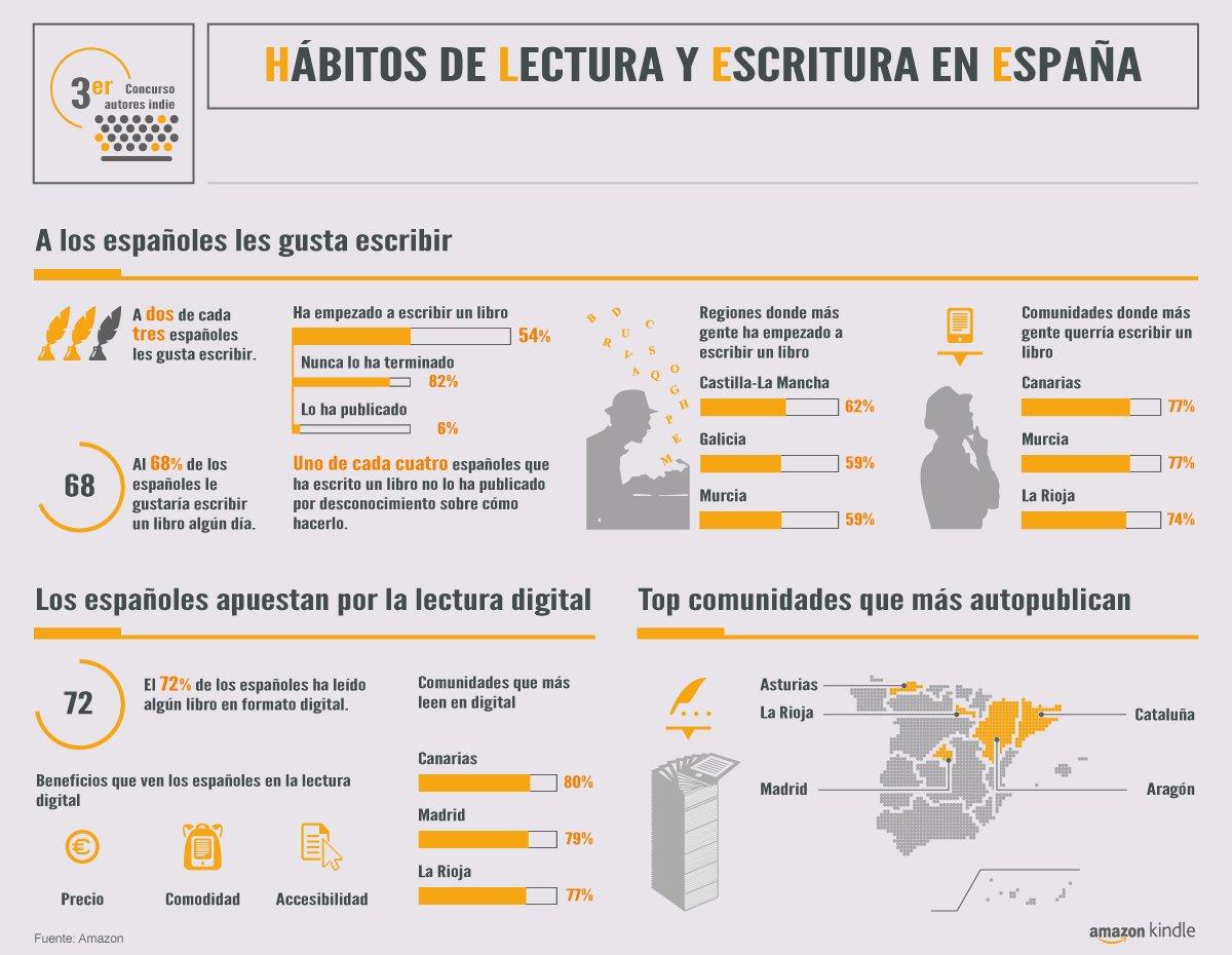 habitos-lectura-espana-infografia