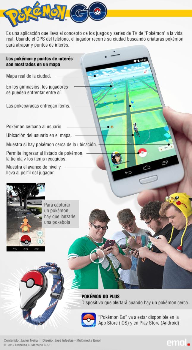 Qué es Pokemon Go