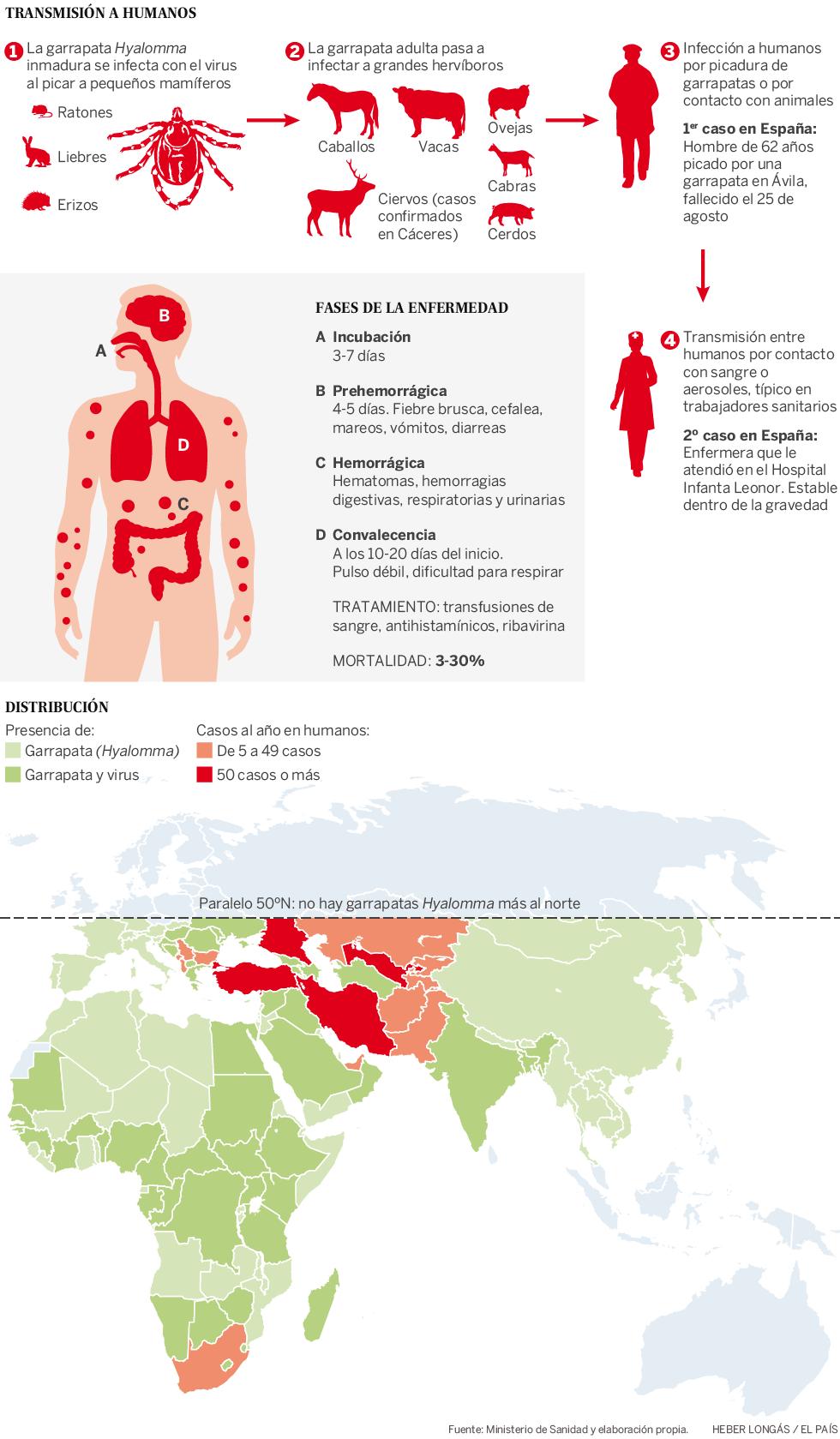 La fiebre hemorrágica de Crimea-Congo