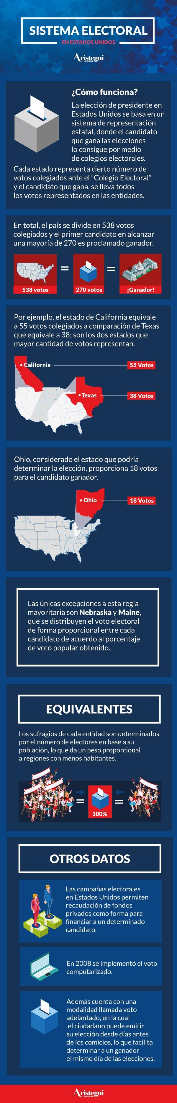 sistema-electoral-estados-unidos-infografia