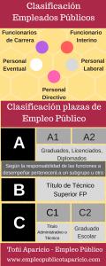 Clasificación de los empleados públicos en España