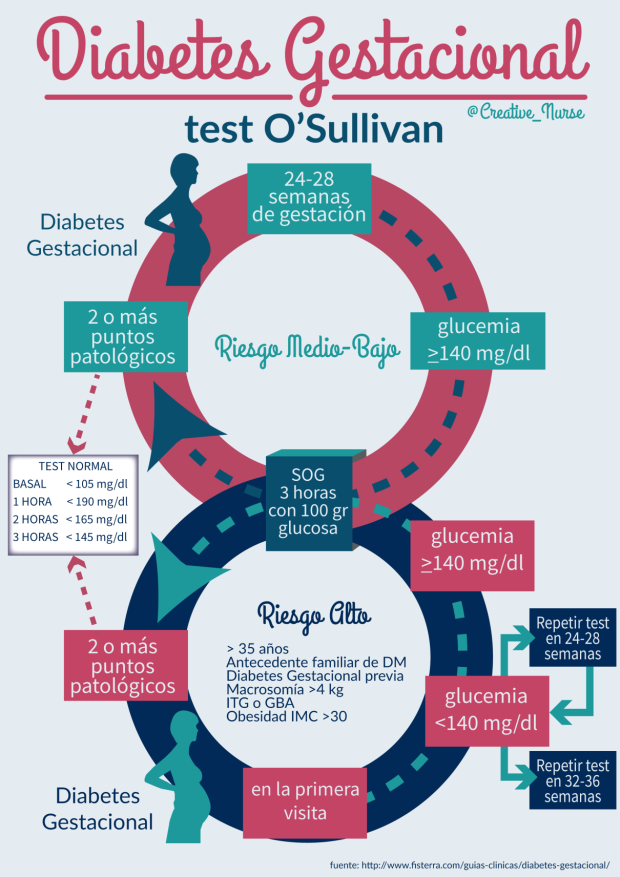 Diabetes gestacional (test de O`Sullivan)
