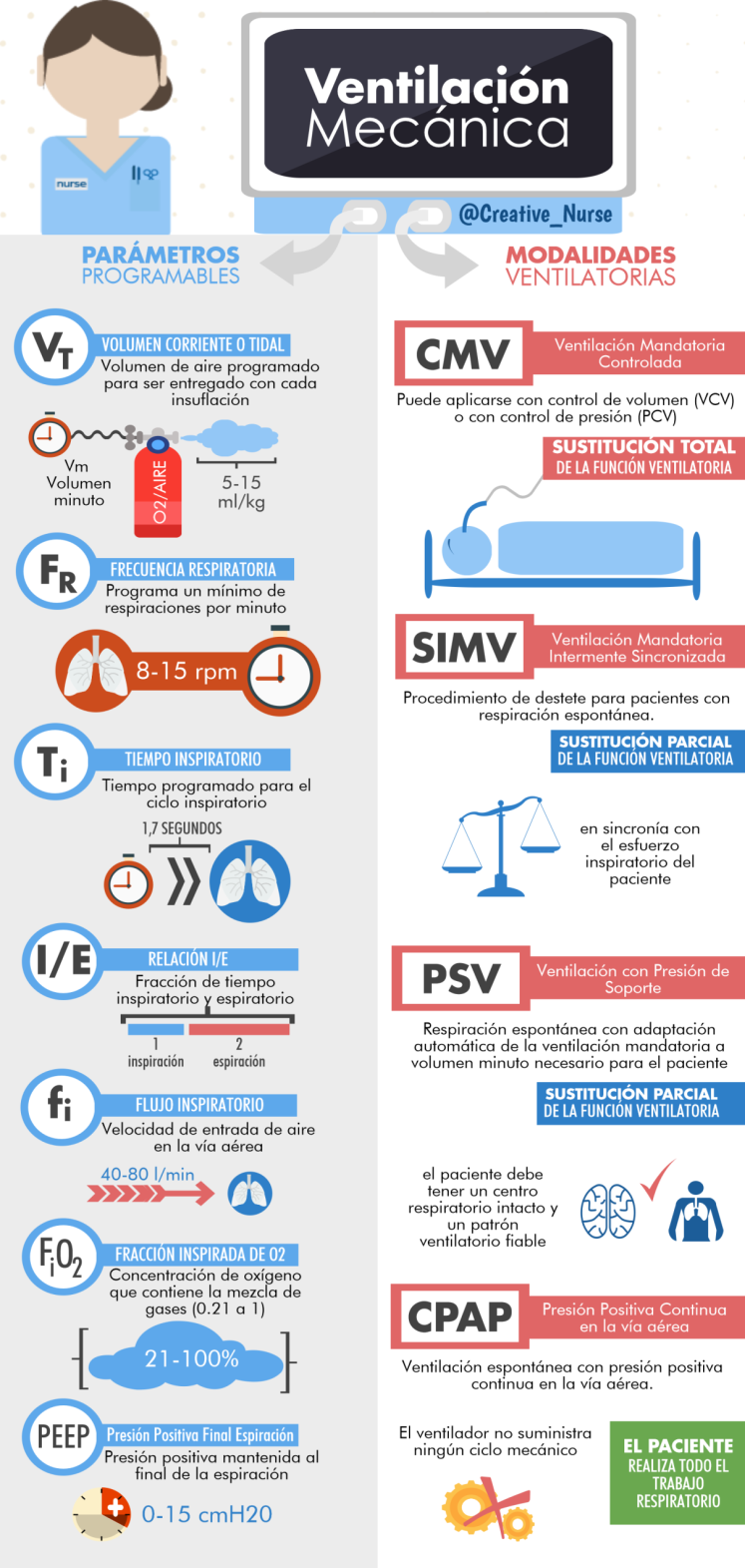 Conceptos Básicos de Ventilación Mecánica