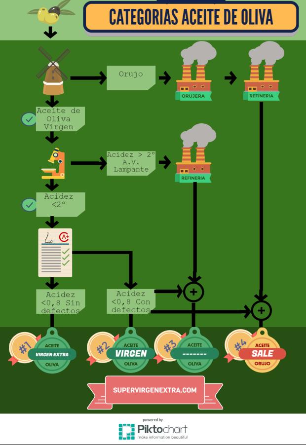Categorías de aceite de oliva