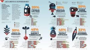 Cifras del desperdicio de comida
