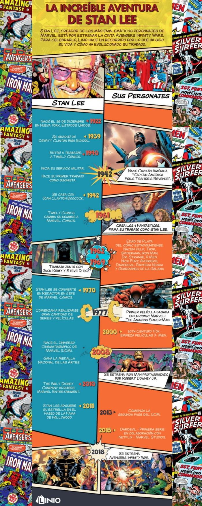 Infografías en castellano