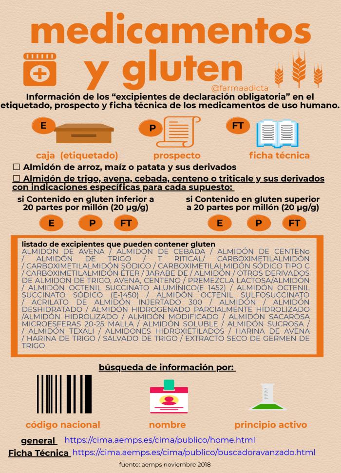 Medicamentos y gluten
