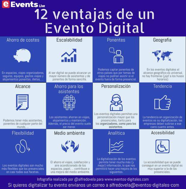 12 ventajas de un Evento Digital